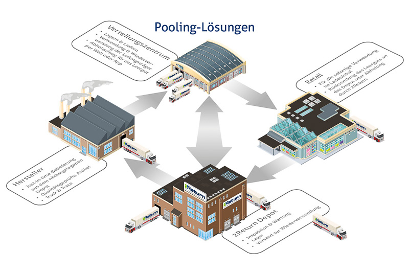 Pooling-Losungen